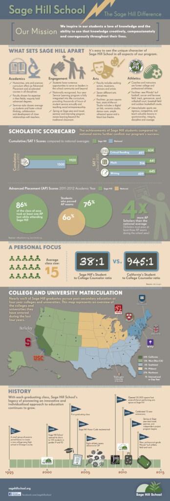 Sage-Hill-School-Infographic