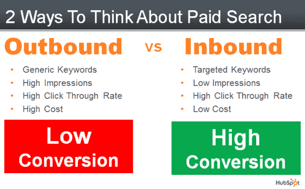 paid-search-outbound-vs-inbound-resized-600
