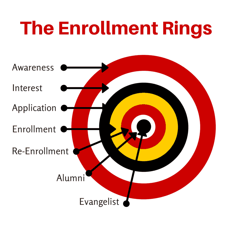 The Enrollment Rings