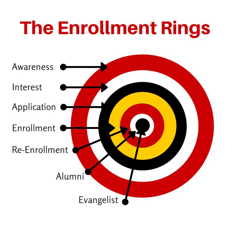 The Enrollment Rings