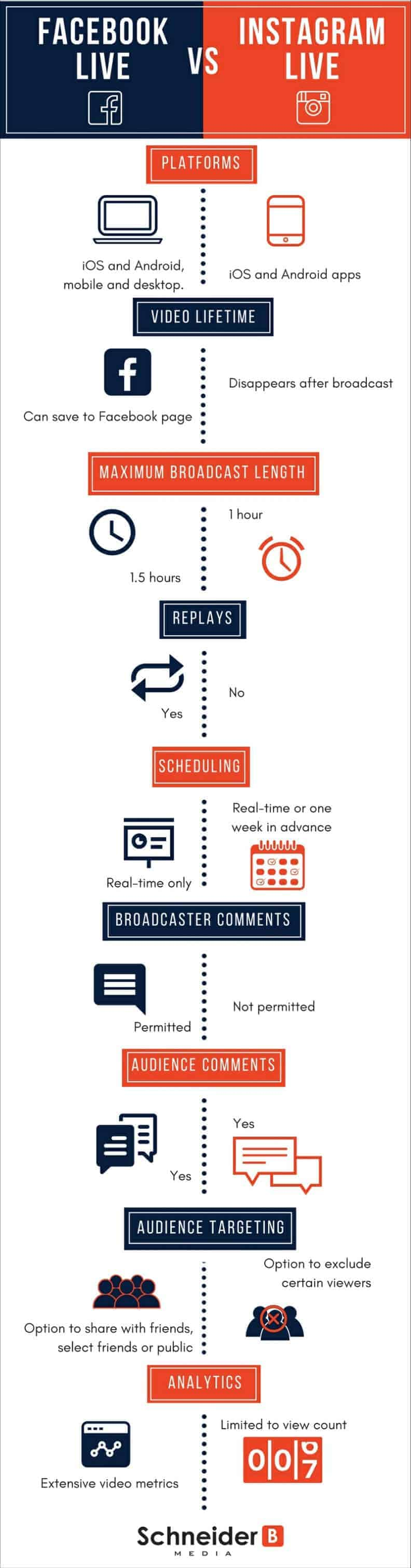 Facebook Live vs Instagram Live Infographic