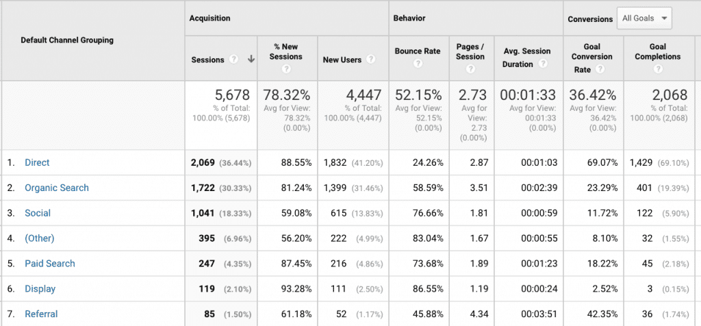 Basic Google Analytics Guide Channel Screenshot