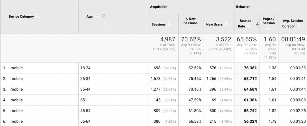 Basic Google Analytics Guide Mobile Users Segmentation
